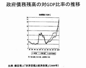 政府債務残高の対GDP比率.jpg