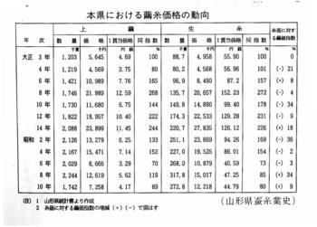 繭糸価格の動向.jpg