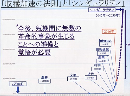 齊藤元章 発展グラフ.jpg